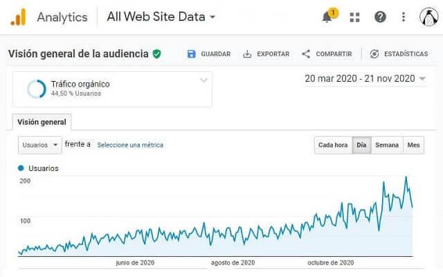 gráfico orgánico google analytics